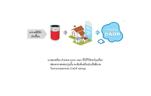 The Importance of CADR (Clean Air Delivery Rate)
